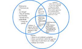 Christianity And Islam Venn Diagram Judaism Christianity Venn Diagram Comparison Venn Diagram Judaism