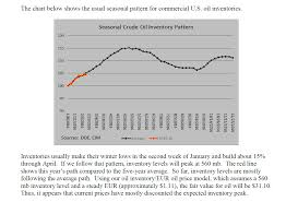 Oil Inventory Seasonality Economisms