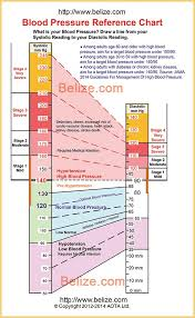 What Is The Blood Pressure Chart Blood Pressure Chart
