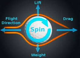 Golf Ball Driver Spin Rates Chart Golf Ball Spin Chart