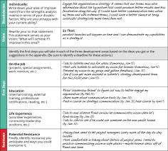 individual development plan examples leadership development plan examples hunecompany com