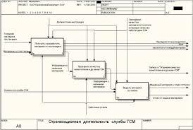 Отчет по практике Применение современных средств вычислительной  Рисунок 10 Бизнес процессы верхнего уровня в методологии idef 0