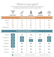 Milk Alternative Comparison Chart 4 Surprising Facts About Milk Busy Mommy