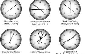Valve Test Pressure Chart Vacuum Test A Vacuum Test Can Tell You More Than You Think