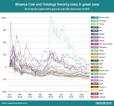 Chart Of The Day Binance Coin And Ontology The Only Coins