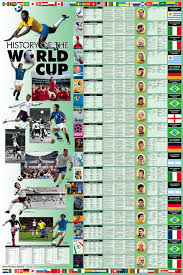 The Wall Chart Of World History Poster Wall Charts History Of World Cup Soccer History Wall
