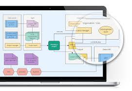 Workflow Chart Maker Flowchart Maker Goconqr