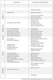 Chronological Chart Greek Sculpture The Archaic Period