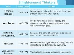 Enlightenment Thinkers Comparison Chart Unit 2 English Foundations Of Government Ppt Download