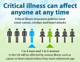life insurance with critical illness quotes raipurnews
