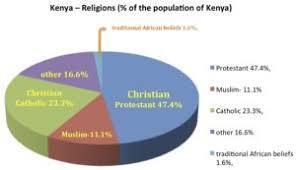 Kenya Religion Religion In Kenya