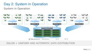 dell emc solutions virtual rack small video surveillance dell dell emc and other trademarks are trademarks of dell inc or its subsidiaries