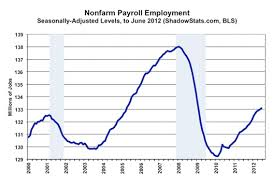 Us Economy Chart Since 2008 Tlaxcala The Collapsing Us Economy And The End Of The World A