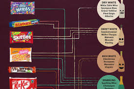 App Pairs Your Favorite Candy With The Perfect Wine