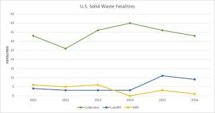 Swana Responds To Bls 2016 Industry Fatality Data