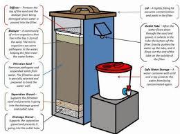 portable water filter diagram. Wonderful Portable Bio Sand For Portable Water Filter Diagram R