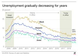 Ap Fact Check Trump On Unemployment For Blacks Latinos