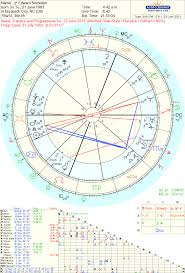 Edward Snowden Birth Chart Astropost View On Astro Chart Of Edward Snowden