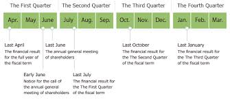 Calendar Quarters Fiscal Year Calendar 2019 Quarters Bedandbreakfastitalia Info