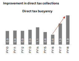 Demonetisation Effect Direct Tax Collection Rises