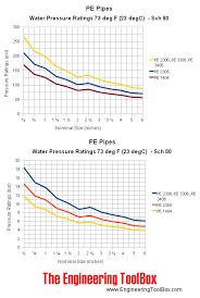Hdpe Pipe Pressure Rating Chart Pe Pipes Pressure Ratings