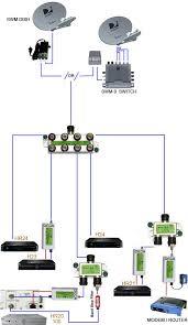 swm wiring diagram directv wiring diagram and ebooks • brand new directv approved swm mrv 2 way wide band directv swm 5 wiring diagram directv swm odu wiring diagram