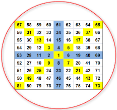 Gann Square Of 12 Chart Gann Square Of Nine How To Trade Using This Forecasting Tool