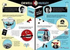 brave new world dystopian procreation and censorship literature orwell versus huxley
