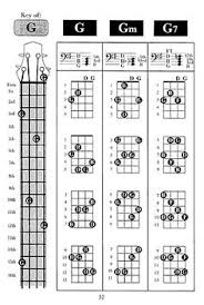 34 Best Bass Guitar Chords Images In 2019 Guitar Chords