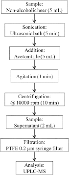 Honey Processing Flow Chart Quantitative Analysis Of Bromate In Non Alcoholic Beer Using