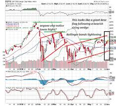Bear Flag Stock Chart Does Anyone Else See A Giant Bear Flag In The S P 500