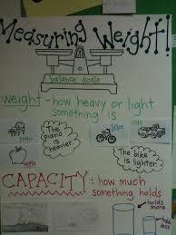 Measuring Weight Anchor Chart Third Grade Mass