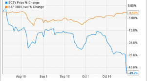 Solarcity Corp Stock Down 25 On Earnings News Heres What