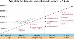Recognizing And Preventing Slow Onset Hypoxia Business