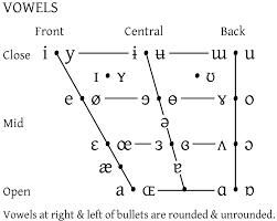 The cambridge dictionary uses international phonetic alphabet (ipa) symbols to show pronunciation. Vowel Diagram Phonetics All Kind Of Wiring Diagrams