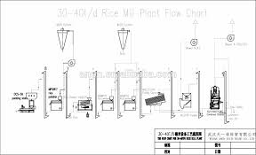 Rice Milling Flow Chart Anon Auto Rice Mill Machine In Philippines From China Buy Rice Mill Plant Rice Mill Machine Rice Miller Product On Alibaba Com
