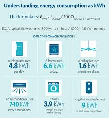 infographic that explains energy consumption as kwh