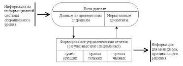 Реферат Информационные технологии  Основные компоненты Основные компоненты информационной технологии