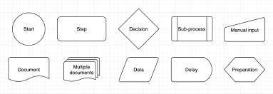 How To Create Flow Charts In Draw Io Draw Io