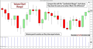 Price And Volume Charts 10 Types Of Price Charts For Trading Trading Setups Review