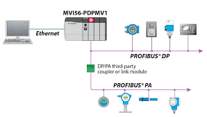 profibus wiring diagram linkinx com Profibus Wiring Diagram full size of wiring diagrams profibus wiring diagram with basic images profibus wiring diagram siemens profibus connector wiring diagram