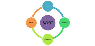 how swot analysis can help startups in decision making startup buzz swot