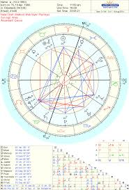 Natal Chart Free Online Free Natal Chart Reading Augusts Winner Empowering Astrology