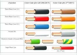 Cable Color Code Chart 220v Color Code Get Rid Of Wiring Diagram Problem
