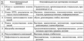 Рефераты по менеджменту Страница com Банк  Инновационное развитие организации