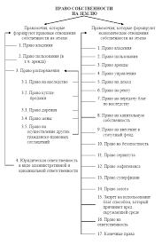 Автореферат Ярош О Е Развитие форм собственности на землю в Украине Право распоряжения как подфункция управления отождествляется с функцией управления в целом Но управлять не означает только распоряжаться