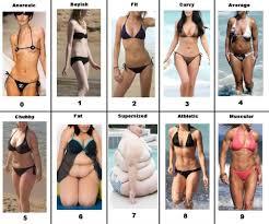 Female Body Types Chart Ideal Female Body Type