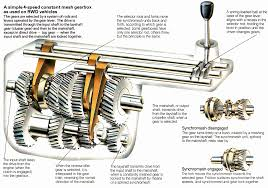 how a gearbox and clutch work scientia car gearbox diagram at Gear Box Diagram
