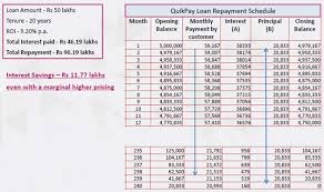 House Amortization Schedule Axis Banks New Home Loan Offering Can Help Bring Down Interest Cost