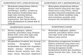 Maybe you would like to learn more about one of these? Kompetensi Inti Dan Kompetensi Dasar Bahasa Indonesia Sd Mi Kelas 2 Kurikulum 2013